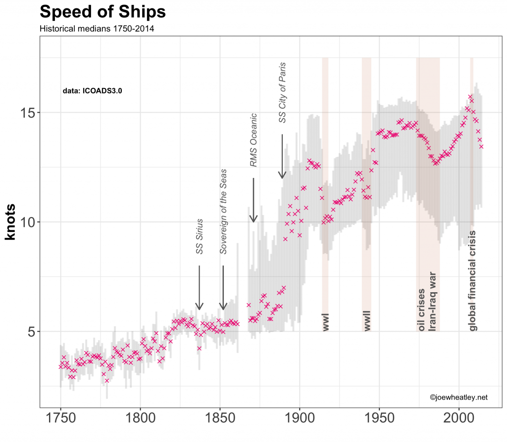 speedofships