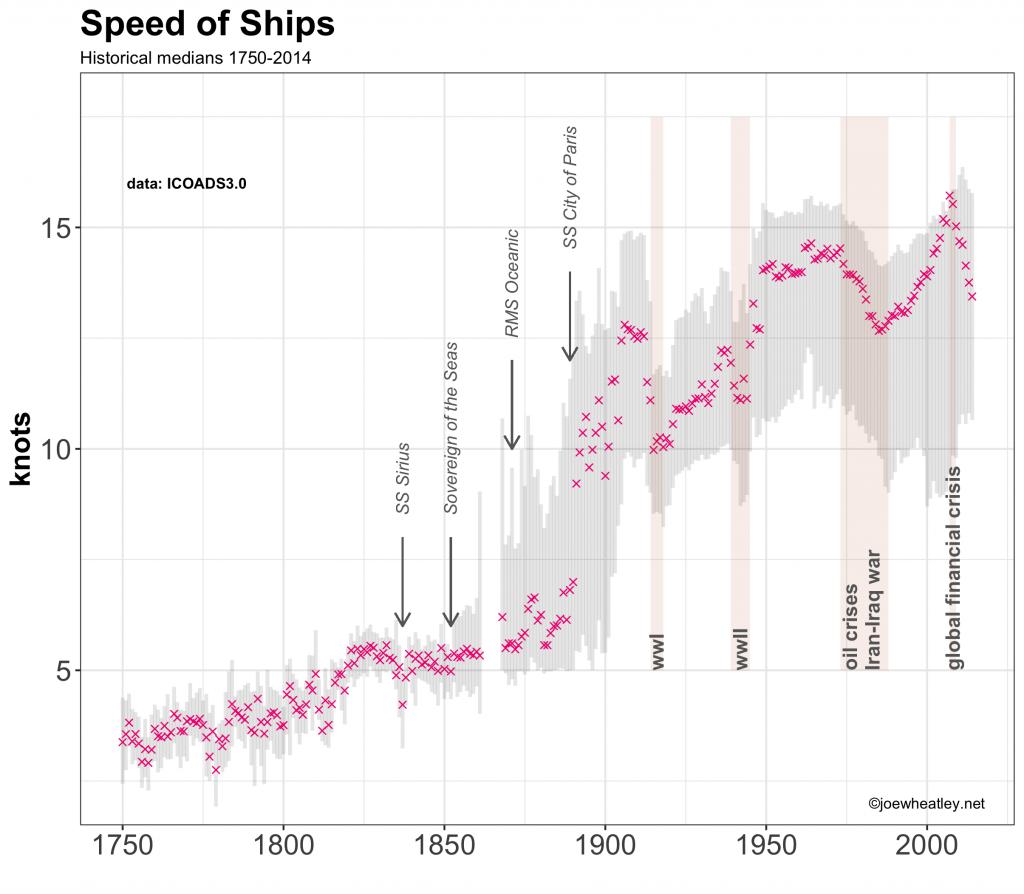 speedofships
